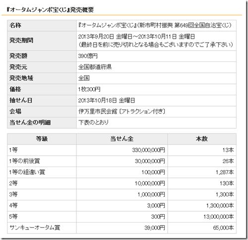 オータムジャンボ2013(第649回全国自治宝くじ)発売概要