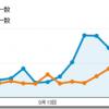 9月のブログ総PVは1.6万、1記事あたり68.1PVでした。(2013年9月度実績まとめ)