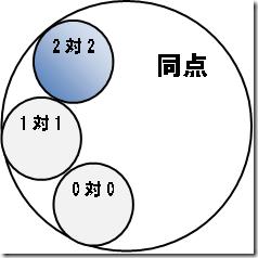 日本語論理的な「2対2同点」