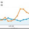 10月のブログ総PVは前月比2割減の1.3万弱、1記事あたり50PVでした。