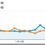 11月のブログ総PVは前月比36%増の1.76万、1記事あたり59.6PVでした。