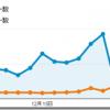 12月は宝くじブームでPVが2.4倍の4.2万に(ブログ運営実績まとめ)