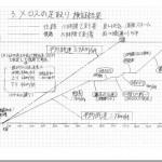 「メロスの全力を検証」した中2・村田一真さんの研究成果にしびれた!