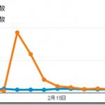 2014年2月はPVが55%減の5.35万、1記事あたり134PVでした。(ブログ運営実績まとめ)