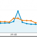 2014年3月のPVは5.76万、1記事あたり3%減の130PVでした。(ブログ運営実績まとめ)