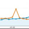 2014年4月のPVは5.42万、1記事あたり15%減の110PVでした。(ブログ運営実績まとめ)