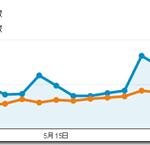 2014年5月のPVは6.61万、1記事あたり10%増の121.4PVでした。(ブログ運営実績まとめ)