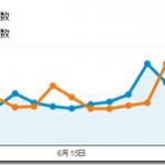 2014年6月のPVは6.85万、1記事あたり3%減の118PVでした。(ブログ運営実績まとめ)